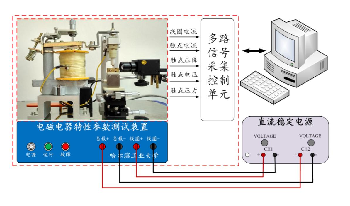 電磁電器特性參數測試系統